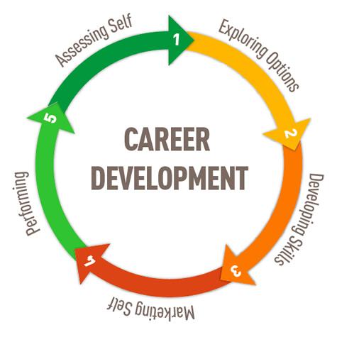 Career personality development program